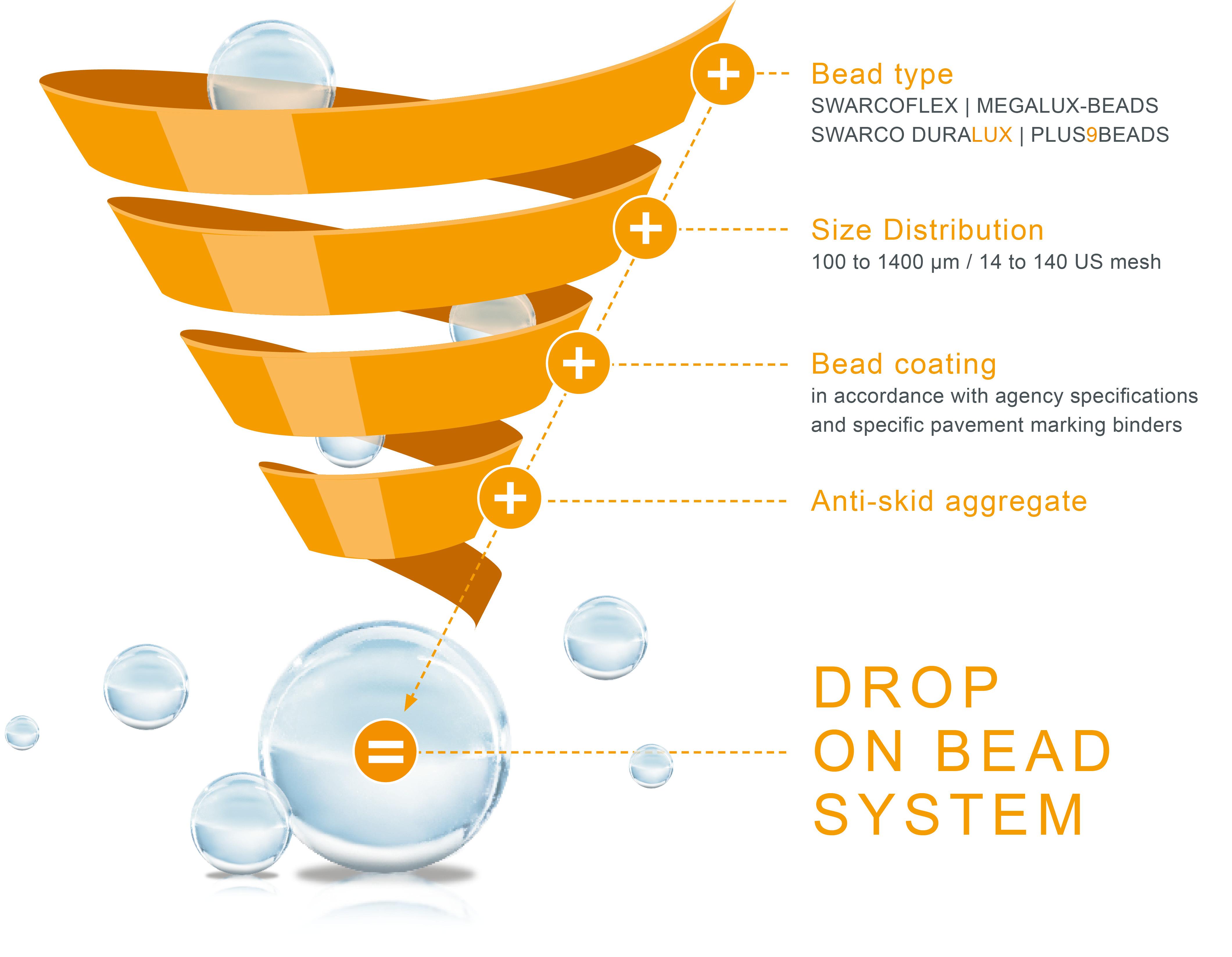 glassbeads drop-on