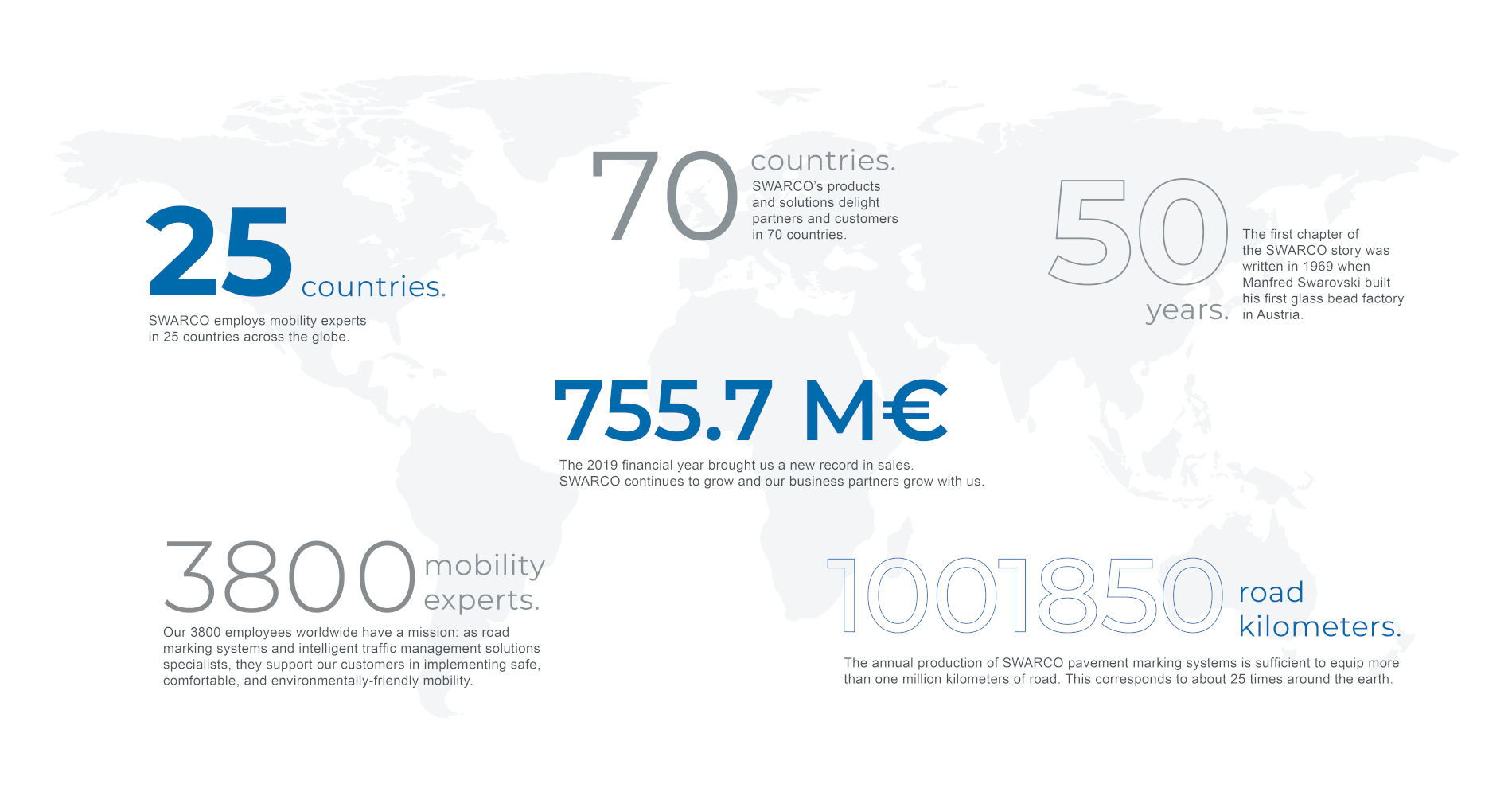 Illustration: SWARCO in numbers