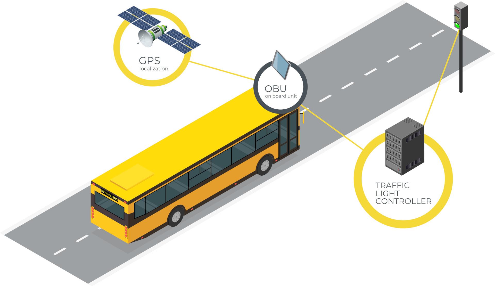 Smart prioritet för kollektivtrafik med GPS och OBU | SWARCO