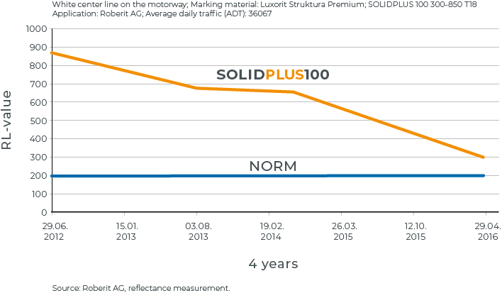 solidplus_grafic_2018_EN