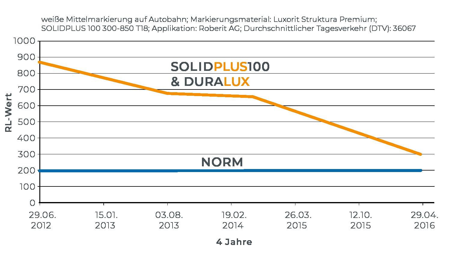 solidplus_duralux_grafik