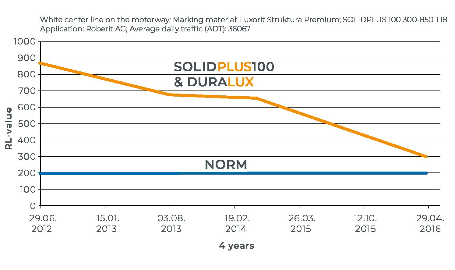 solidplus_duralux_grafic_2018_EN