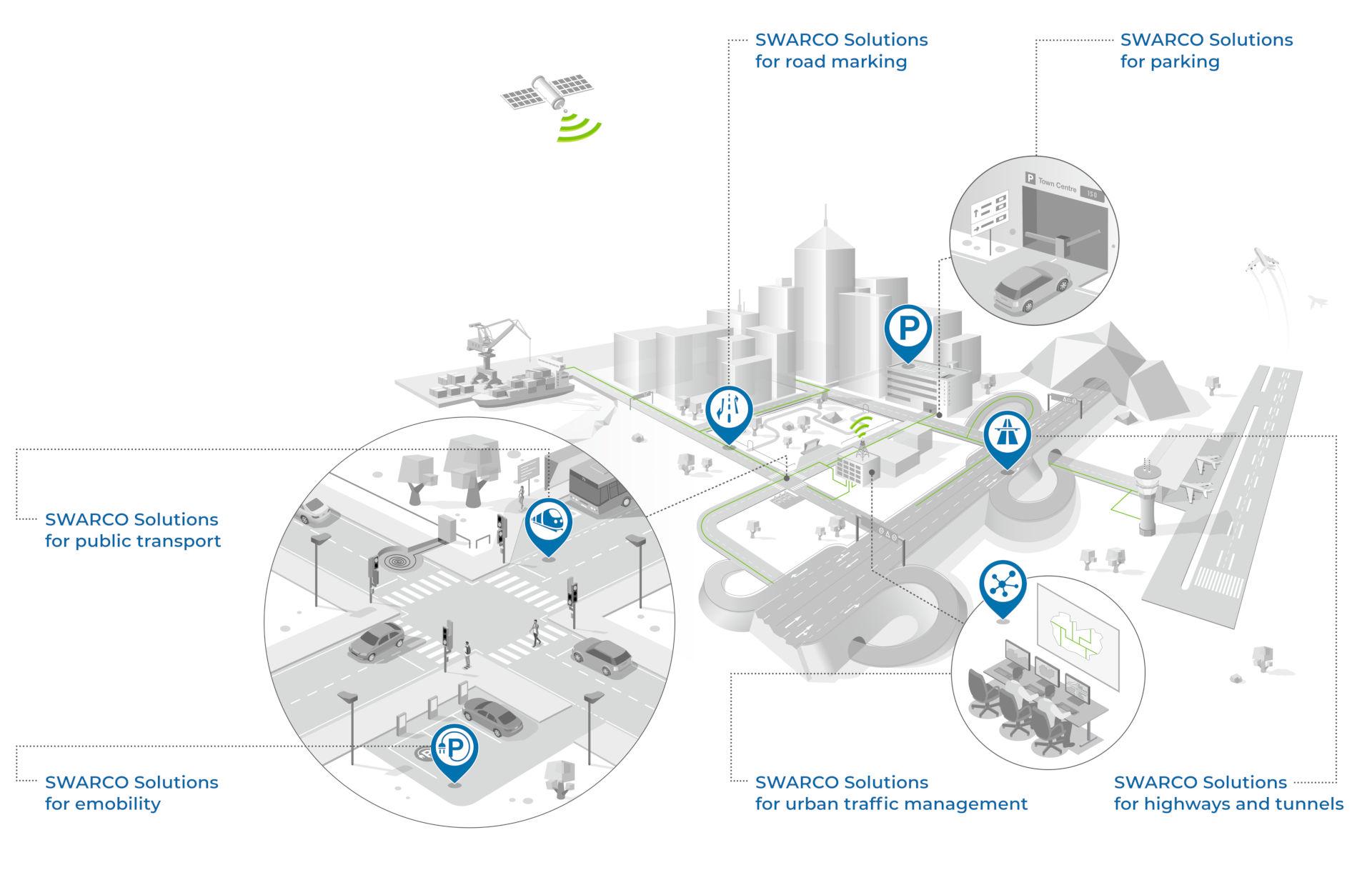 Integreret løsning til smarte byer | SWARCO